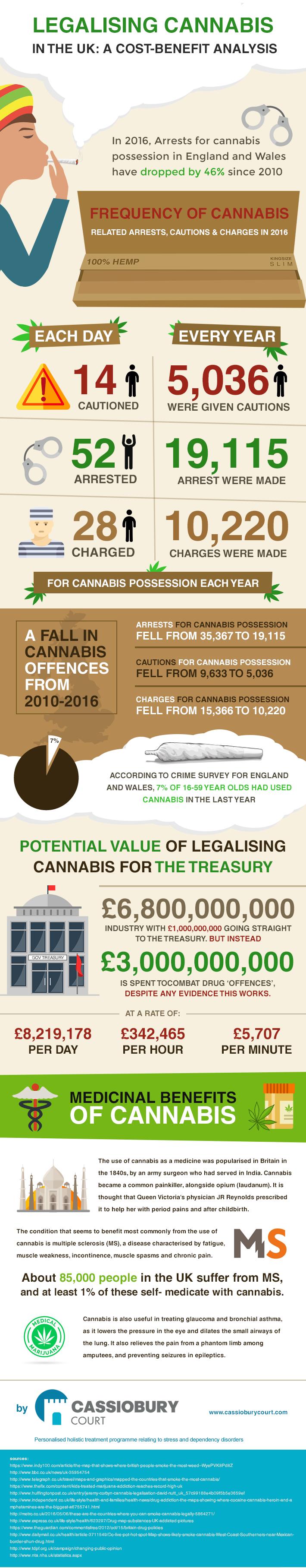 Cannabis Cost Benefit Analysis U.K.